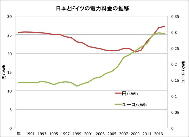 日本とドイツの電力価格推移