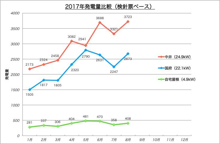 2017発電量比較