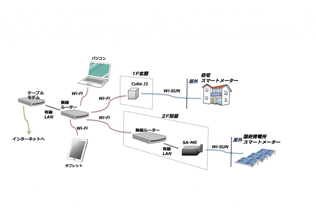 Bルート接続図