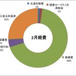 2019-02keihi
