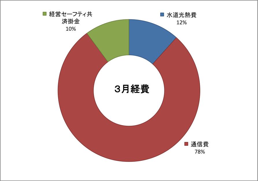 2019-03keihi