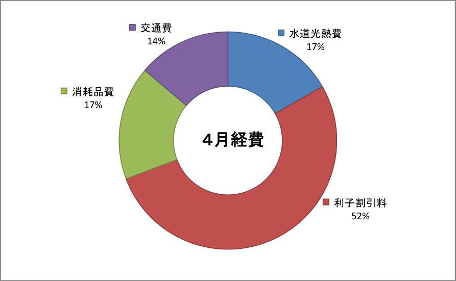 2019-04keihi