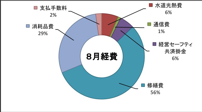 2019-08keihi