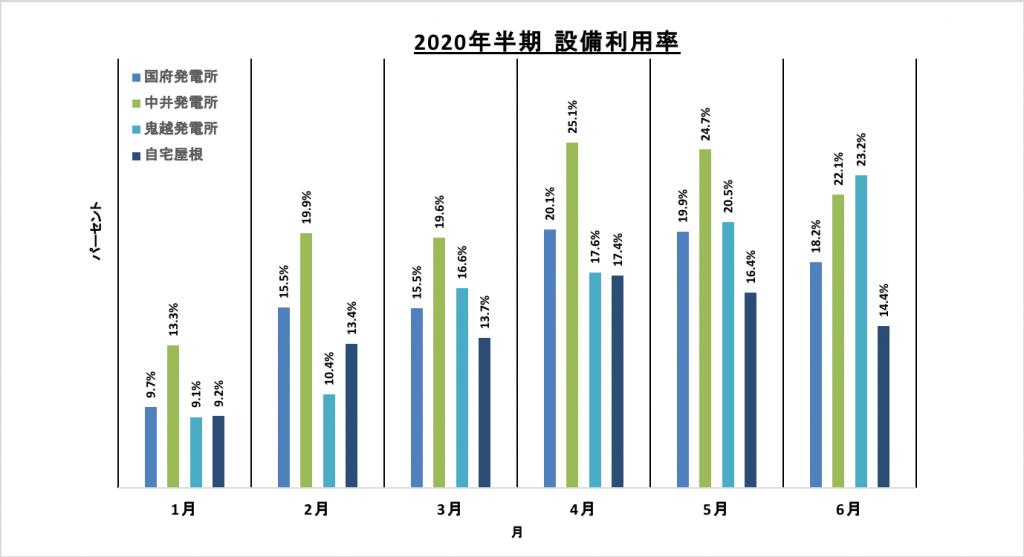 2020kami-hanki-setubi