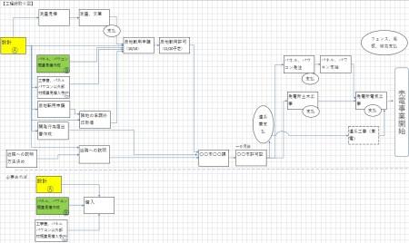 発電所設置工程俯瞰図4