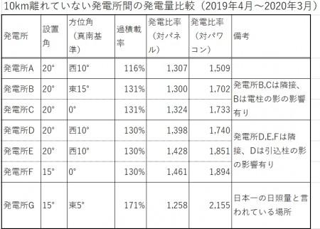近くの発電所の比較データ2019年度