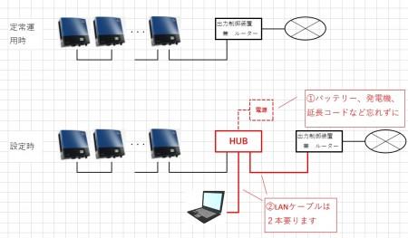 HUBが無い現場に設定用PCを持ち込む時の持ち物注意点