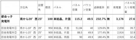 大都会発電所の評価20210111