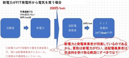 新電力がFIT発電所の電気を買う時のお金の流れ