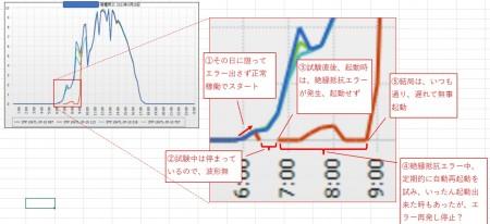 絶縁抵抗試験日の出力波形